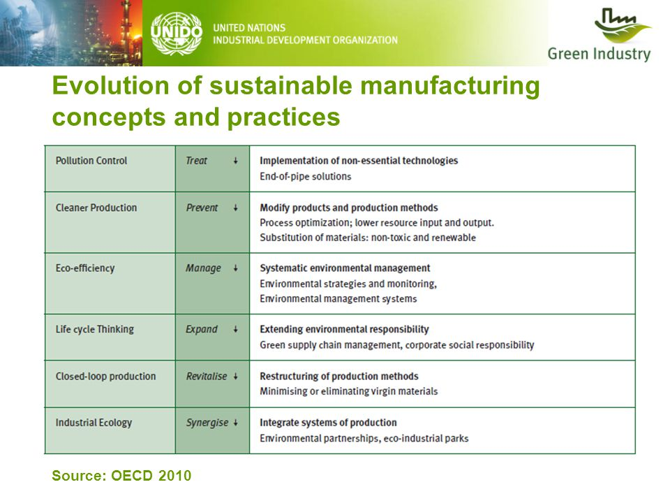 Evolution of sustainable manufacturing concepts and practices Source: OECD 2010