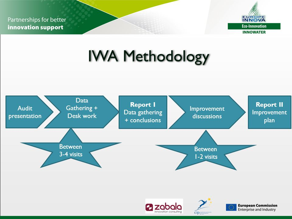 Potential market IMPACT of IWA: Guaranty of fulfilment of regulations, reduction in water consumption, decrease of exploitation costs  Increase of competitiveness Improvement in water management and its purification helps reducing associated costs, and also improves the competitiveness of the company Companies could offer better product pricing to their clients.