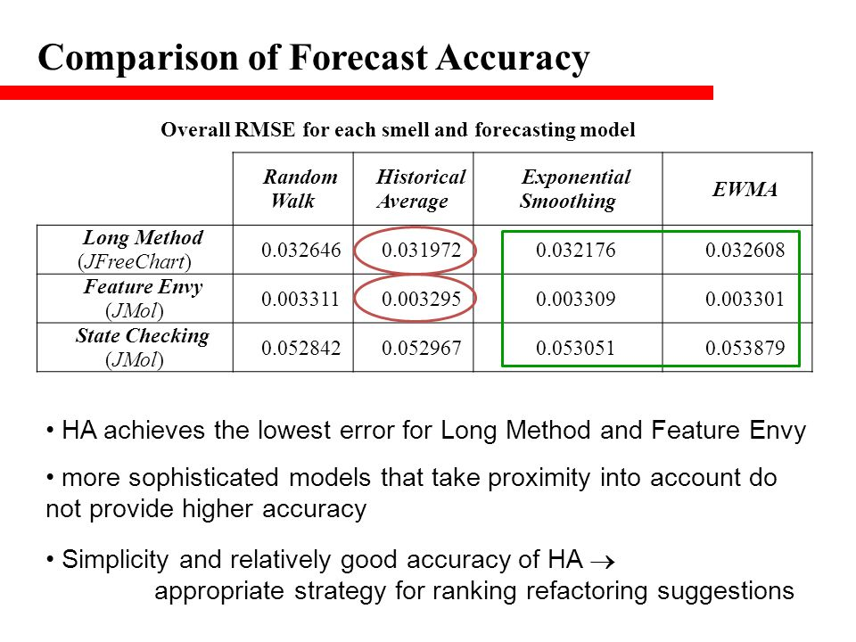 Comparison of Forecast Accuracy Random Walk Historical Average Exponential Smoothing EWMA Long Method (JFreeChart) 0.0326460.0319720.0321760.032608 Fe