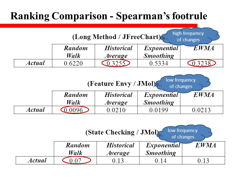 Ranking Comparison - Spearman's footrule (Long Method / JFreeChart) Random Walk Historical Average Exponential Smoothing EWMA Actual 0.62200.32550.533