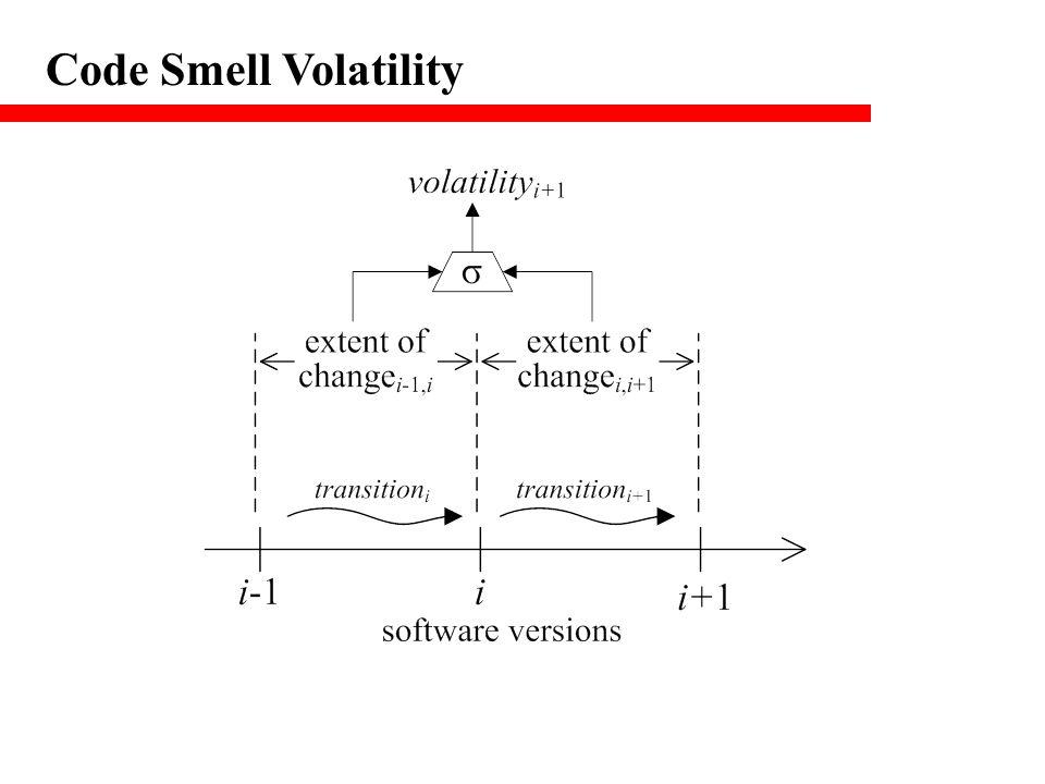 Code Smell Volatility