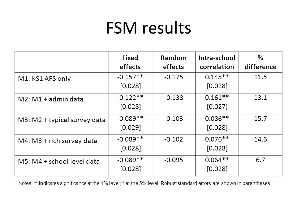 FSM results Fixed effects Random effects Intra-school correlation % difference M1: KS1 APS only -0.157** [0.028] -0.1750.145** [0.028] 11.5 M2: M1 + a