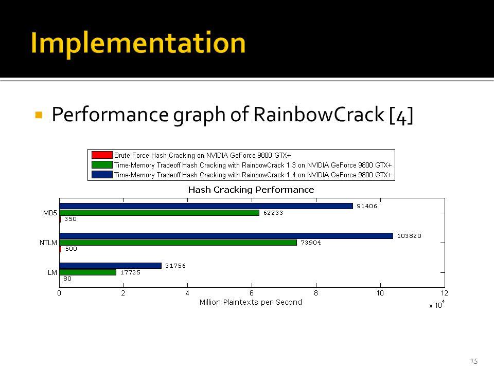  Performance graph of RainbowCrack [4] 15