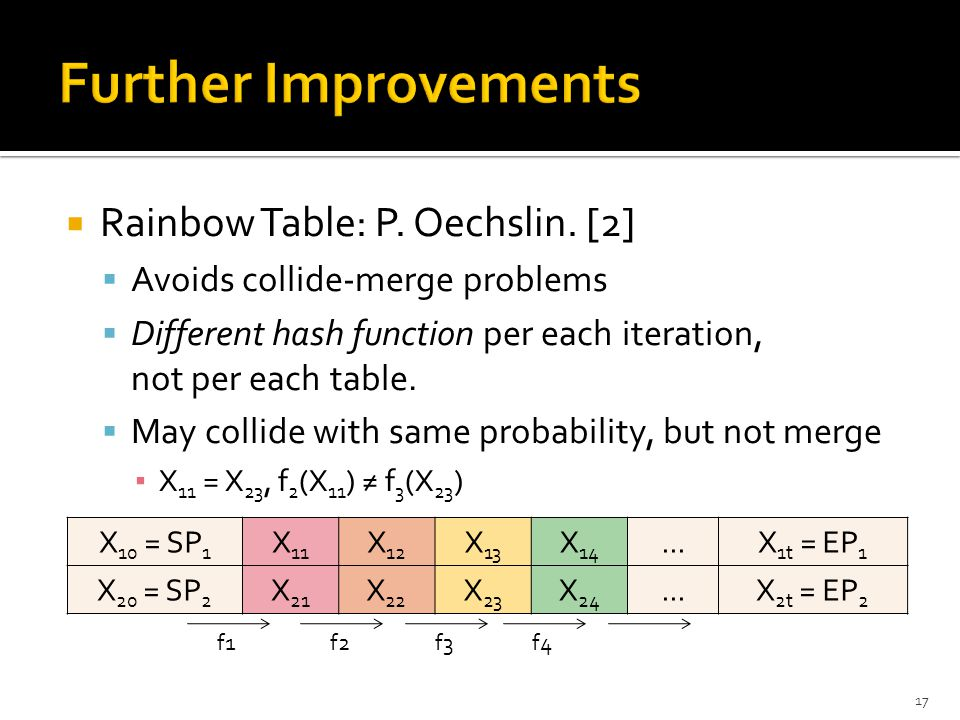  Rainbow Table: P. Oechslin. [2]  Avoids collide-merge problems  Different hash function per each iteration, not per each table.  May collide with