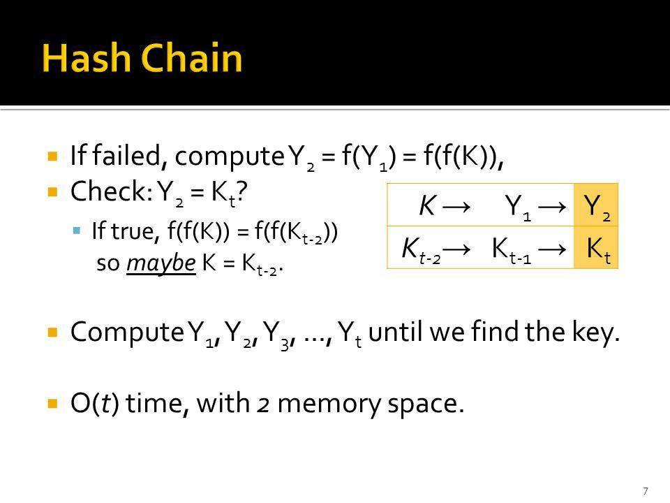  If failed, compute Y 2 = f(Y 1 ) = f(f(K)),  Check: Y 2 = K t .