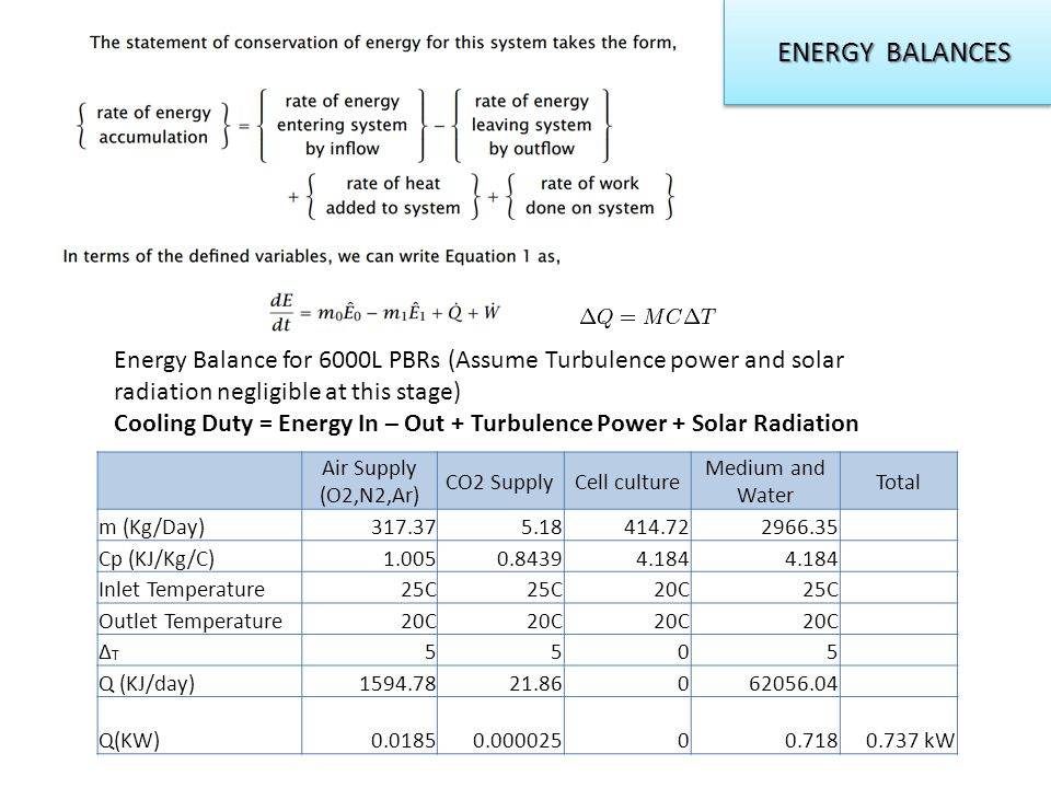 ENERGY BALANCES ENERGY BALANCES Energy Balance for 6000L PBRs (Assume Turbulence power and solar radiation negligible at this stage) Cooling Duty = Energy In – Out + Turbulence Power + Solar Radiation Air Supply (O2,N2,Ar) CO2 SupplyCell culture Medium and Water Total m (Kg/Day)317.375.18414.722966.35 Cp (KJ/Kg/C)1.0050.84394.184 Inlet Temperature25C 20C25C Outlet Temperature20C ∆T∆T 5505 Q (KJ/day)1594.7821.86062056.04 Q(KW)0.01850.00002500.7180.737 kW