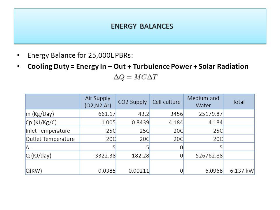 Energy Balance for 25,000L PBRs: Cooling Duty = Energy In – Out + Turbulence Power + Solar Radiation ENERGY BALANCES ENERGY BALANCES Air Supply (O2,N2,Ar) CO2 SupplyCell culture Medium and Water Total m (Kg/Day)661.1743.2345625179.87 Cp (KJ/Kg/C)1.0050.84394.184 Inlet Temperature25C 20C25C Outlet Temperature20C ∆T∆T 5505 Q (KJ/day)3322.38182.280526762.88 Q(KW)0.03850.0021106.09686.137 kW