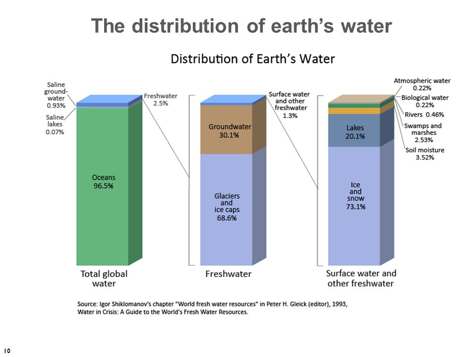 10 The distribution of earth's water