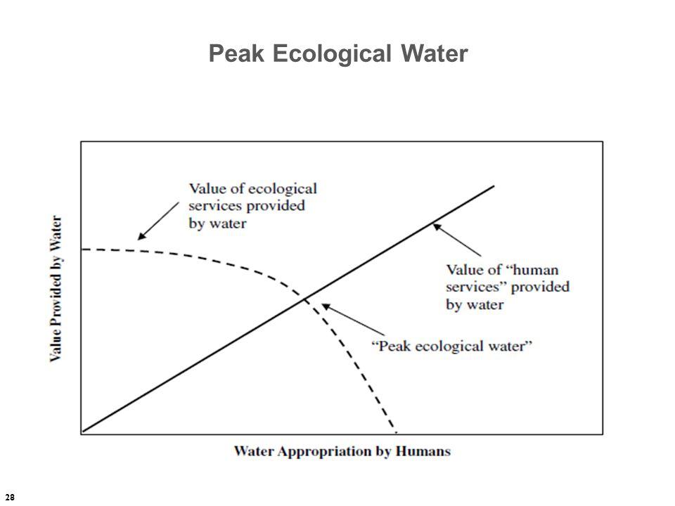 28 Peak Ecological Water