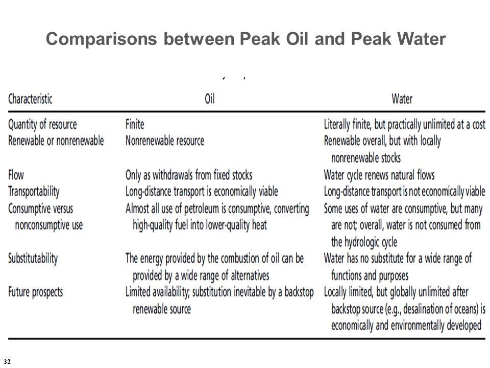 32 Comparisons between Peak Oil and Peak Water
