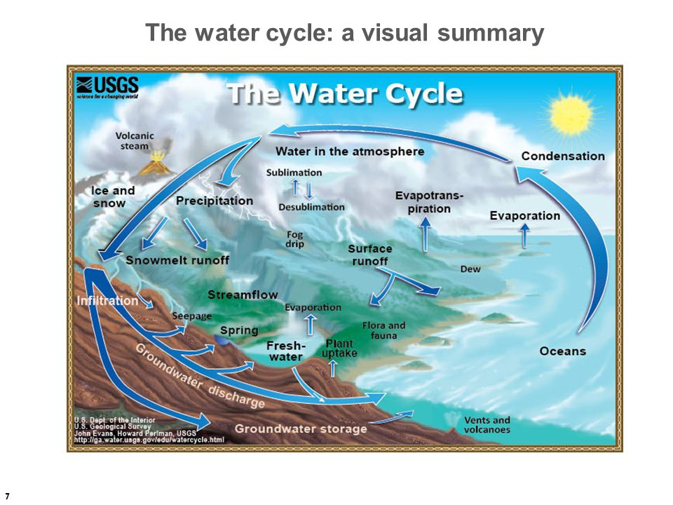 7 The water cycle: a visual summary