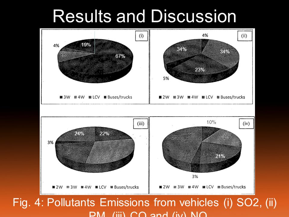 Results and Discussion Vehicular emission profile on Kalidas Road Emission has been calculated by above said methodology.