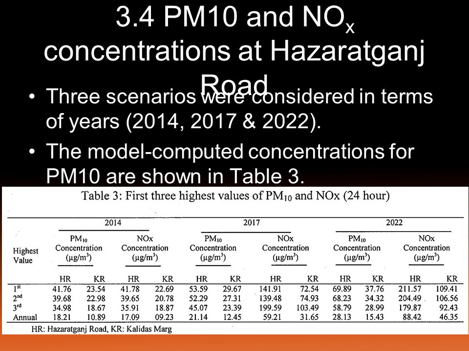 3.4 PM10 and NO x concentrations at Hazaratganj Road The predicted 1 st highest 24 hour concentration for the year 2014 is 41.76 ug/m3 and annual maximum is 18.21ug/m3.