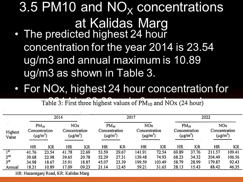 3.5 PM10 and NO X concentrations at Kalidas Marg The predicted highest 24 hour concentration for the year 2014 is 23.54 ug/m3 and annual maximum is 10