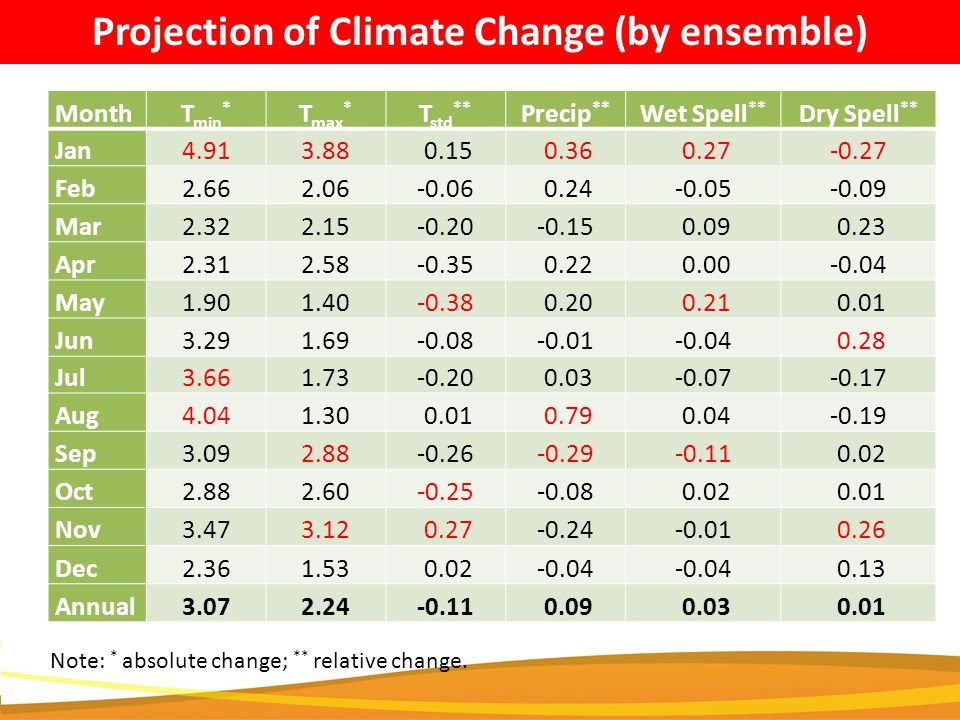 Projection of Climate Change (by ensemble) Climate Change Predicted MonthT min * T max * T std ** Precip ** Wet Spell ** Dry Spell ** Jan4.913.88 0.15 0.36 0.27-0.27 Feb2.662.06-0.06 0.24-0.05-0.09 Mar2.322.15-0.20-0.15 0.09 0.23 Apr2.312.58-0.35 0.22 0.00-0.04 May1.901.40-0.38 0.20 0.21 0.01 Jun3.291.69-0.08-0.01-0.04 0.28 Jul3.661.73-0.20 0.03-0.07-0.17 Aug4.041.30 0.01 0.79 0.04-0.19 Sep3.092.88-0.26-0.29-0.11 0.02 Oct2.882.60-0.25-0.08 0.02 0.01 Nov3.473.12 0.27-0.24-0.01 0.26 Dec2.361.53 0.02-0.04 0.13 Annual3.072.24-0.11 0.09 0.03 0.01 Note: * absolute change; ** relative change.
