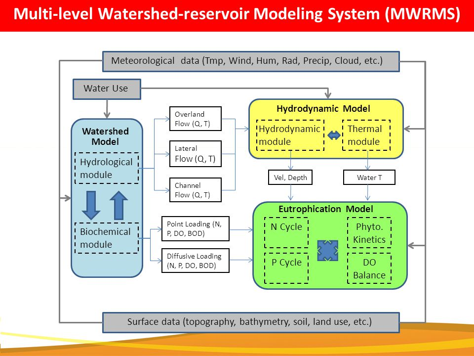Surface data (topography, bathymetry, soil, land use, etc.) Hydrological module Biochemical module N Cycle P CycleDO Balance Phyto.