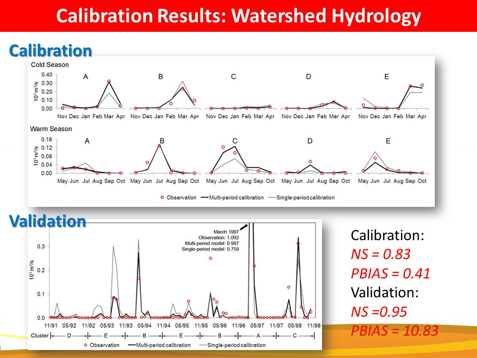 Calibration Results: Watershed HydrologyCalibration Validation Calibration: NS = 0.83 PBIAS = 0.41 Validation: NS =0.95 PBIAS = 10.83