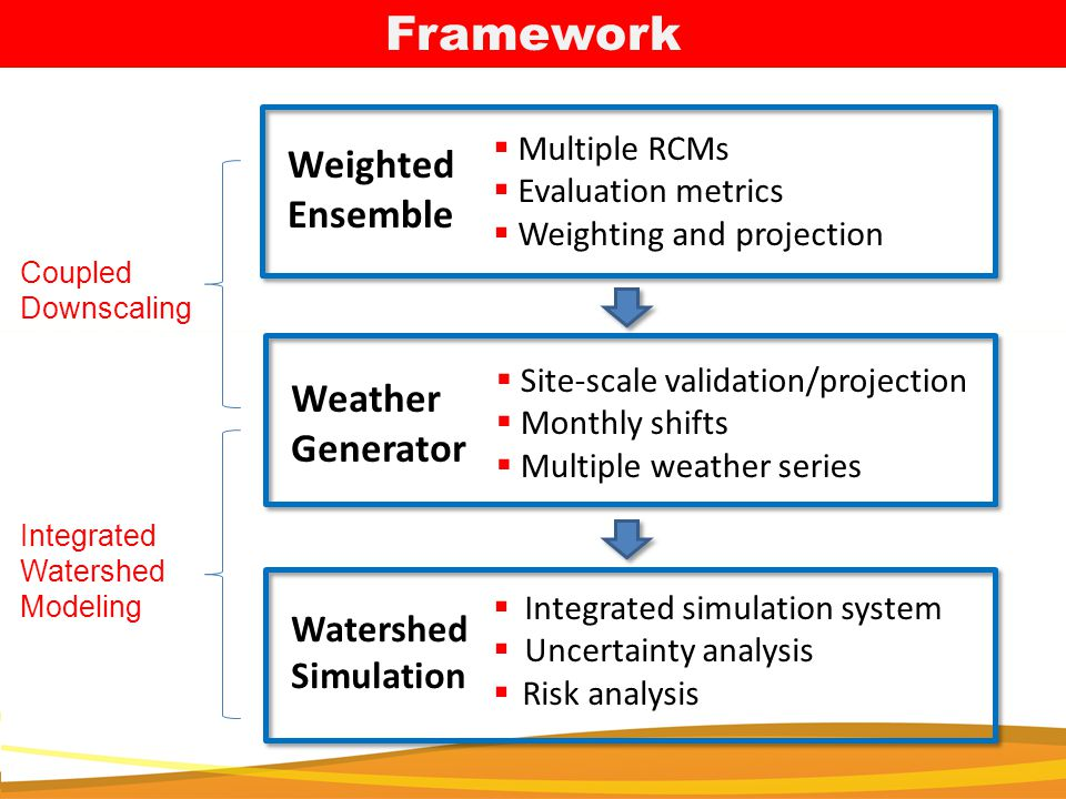 Framework Weather Generator  Site-scale validation/projection  Monthly shifts  Multiple weather series Weighted Ensemble  Multiple RCMs  Evaluation metrics  Weighting and projection Watershed Simulation  Integrated simulation system  Uncertainty analysis  Risk analysis Coupled Downscaling Integrated Watershed Modeling