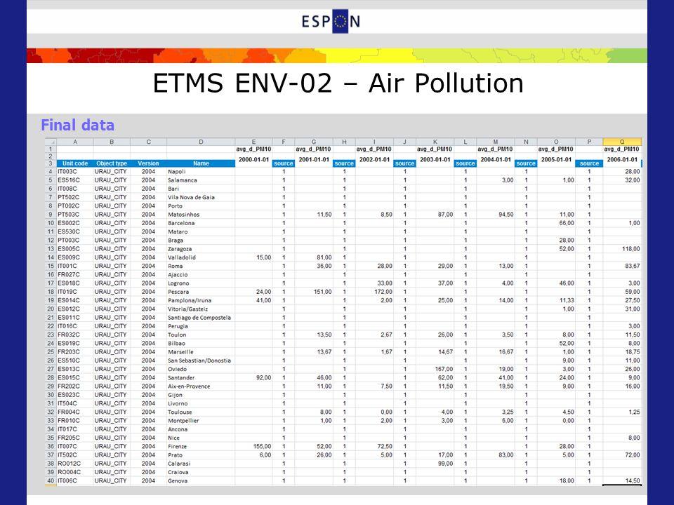 ETMS ENV-02 – Air Pollution Final data