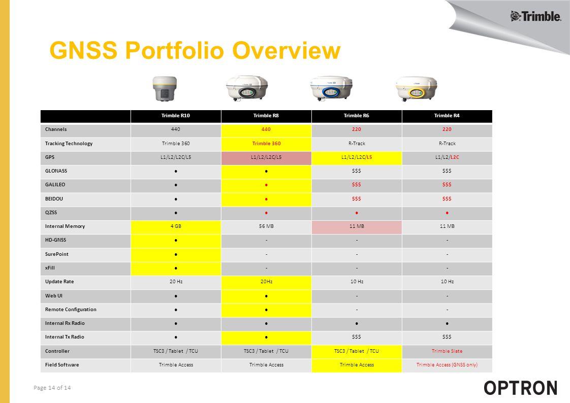 Page 14 of 14 GNSS Portfolio Overview Trimble R10Trimble R8Trimble R6Trimble R4 Channels440 220 Tracking TechnologyTrimble 360 R-Track GPSL1/L2/L2C/L5