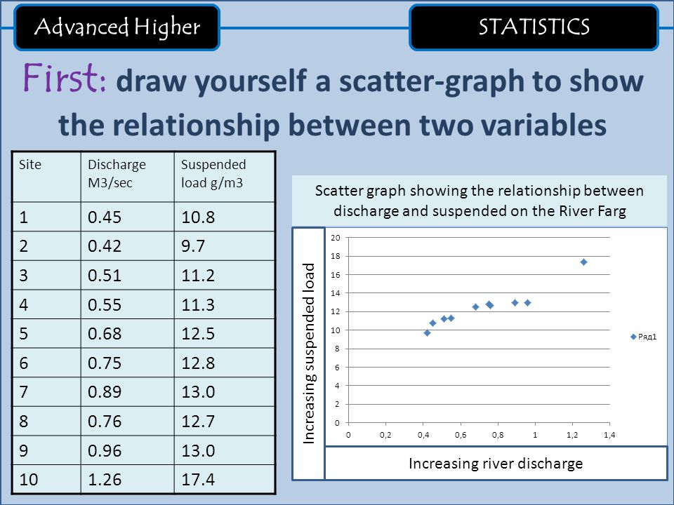 Advanced Higher STATISTICS First: draw yourself a scatter-graph to show the relationship between two variables SiteDischarge M3/sec Suspended load g/m