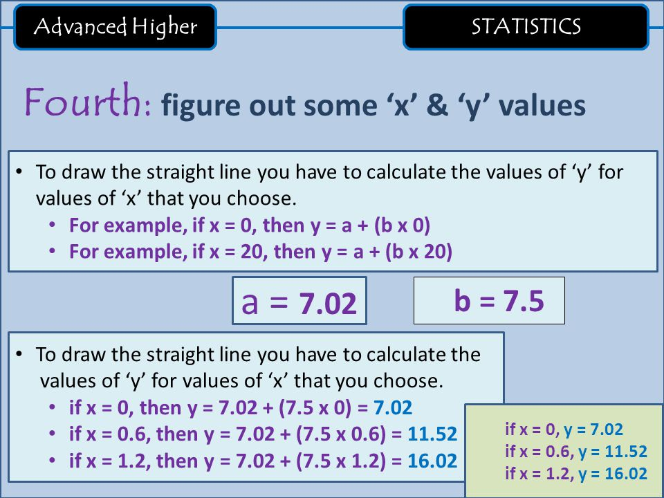 Advanced Higher STATISTICS Fifth: plot your straight line.