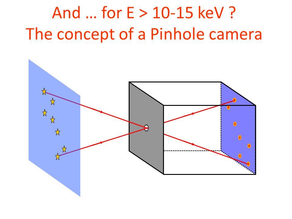 And … for E > 10-15 keV ? The concept of a Pinhole camera