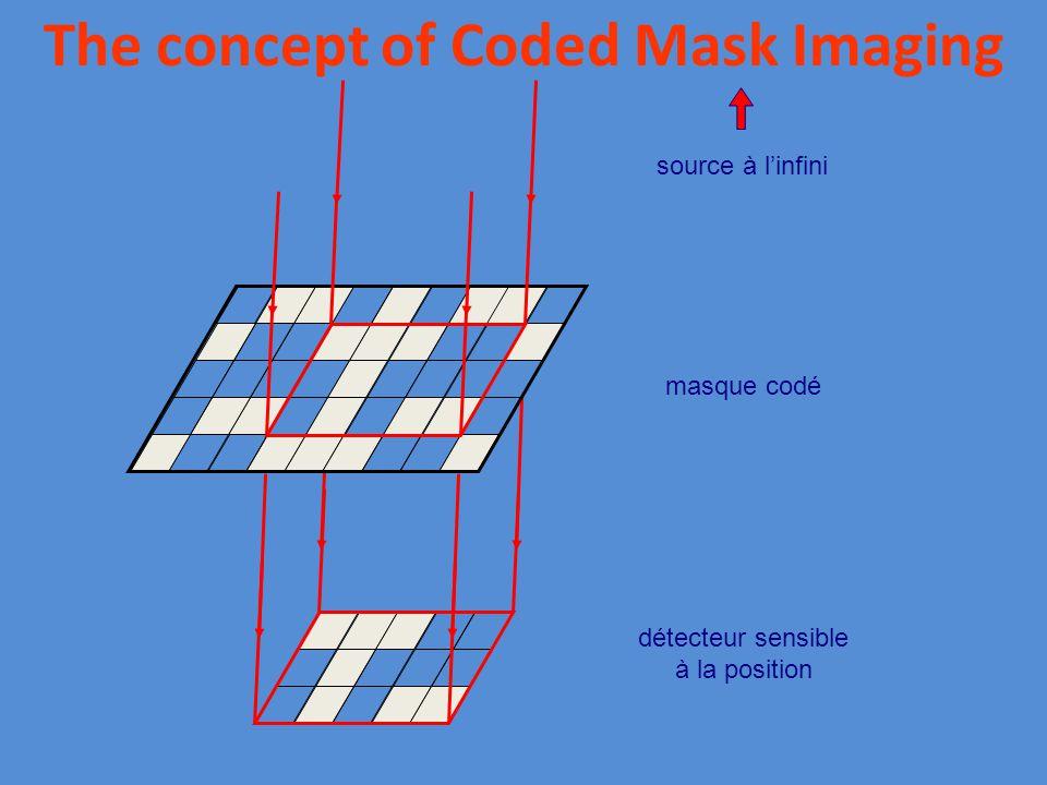 source à l'infini masque codé détecteur sensible à la position The concept of Coded Mask Imaging