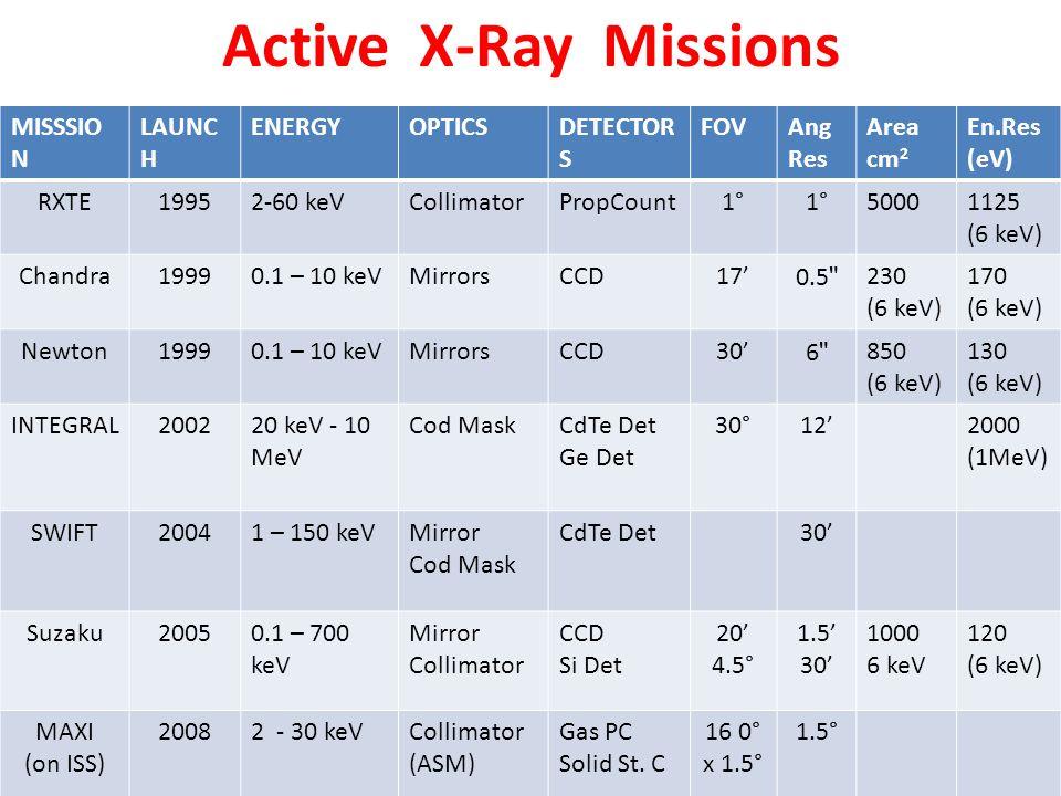 MISSSIO N LAUNC H ENERGYOPTICSDETECTOR S FOVAng Res Area cm 2 En.Res (eV) RXTE19952-60 keVCollimatorPropCount1° 50001125 (6 keV) Chandra19990.1 – 10 k