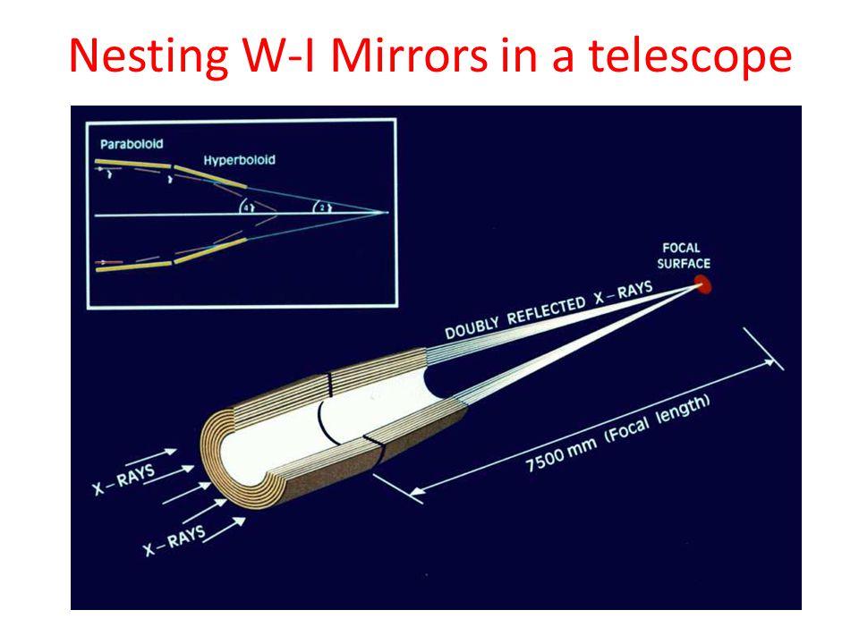 Nesting W-I Mirrors in a telescope