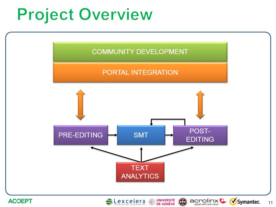 11 COMMUNITY DEVELOPMENT PORTAL INTEGRATION PRE-EDITING TEXT ANALYTICS POST- EDITING SMT