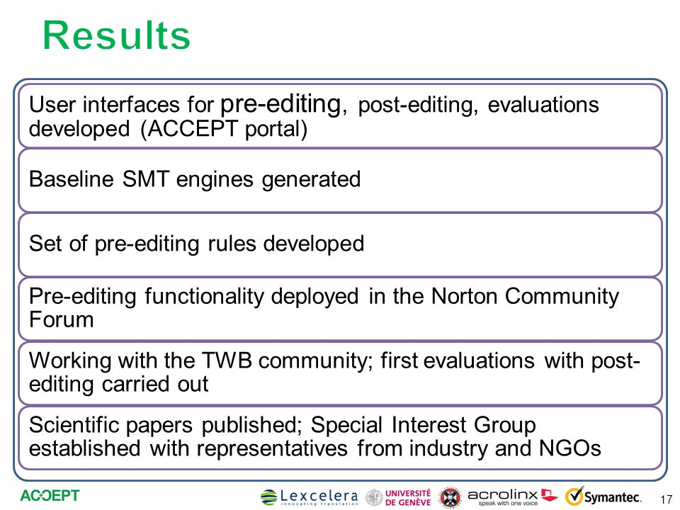 17 User interfaces for pre-editing, post-editing, evaluations developed (ACCEPT portal) Baseline SMT engines generatedSet of pre-editing rules developed Pre-editing functionality deployed in the Norton Community Forum Working with the TWB community; first evaluations with post- editing carried out Scientific papers published; Special Interest Group established with representatives from industry and NGOs