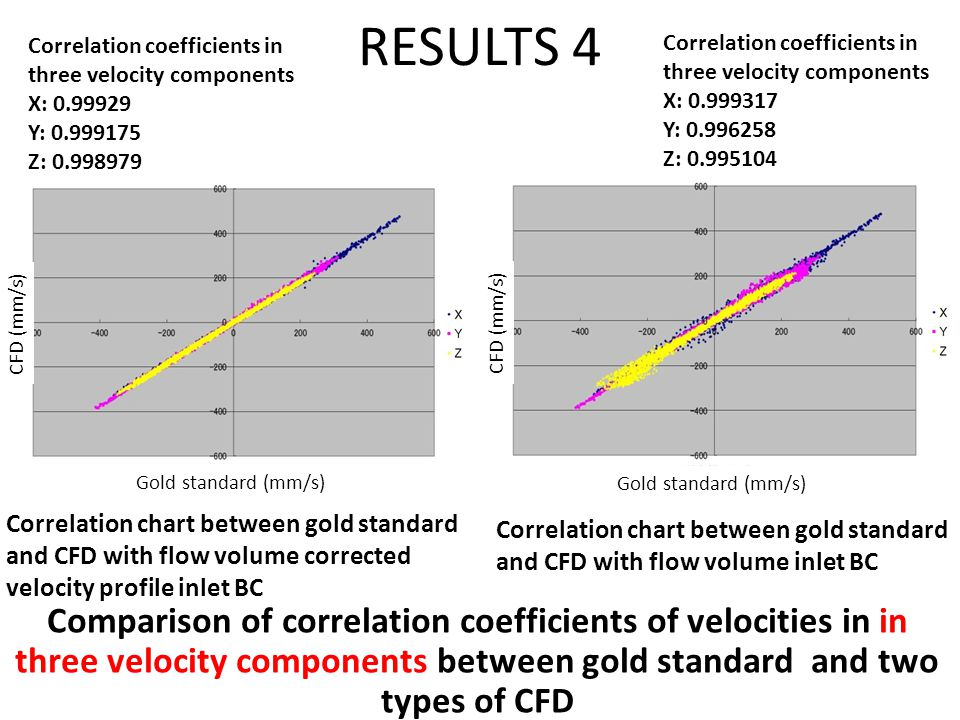 RESULTS 4 Comparison of correlation coefficients of velocities in in three velocity components between gold standard and two types of CFD Correlation