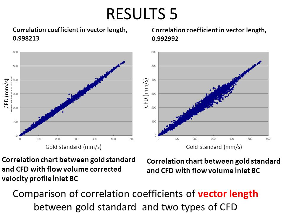 RESULTS 5 Correlation chart between gold standard and CFD with flow volume corrected velocity profile inlet BC Correlation chart between gold standard