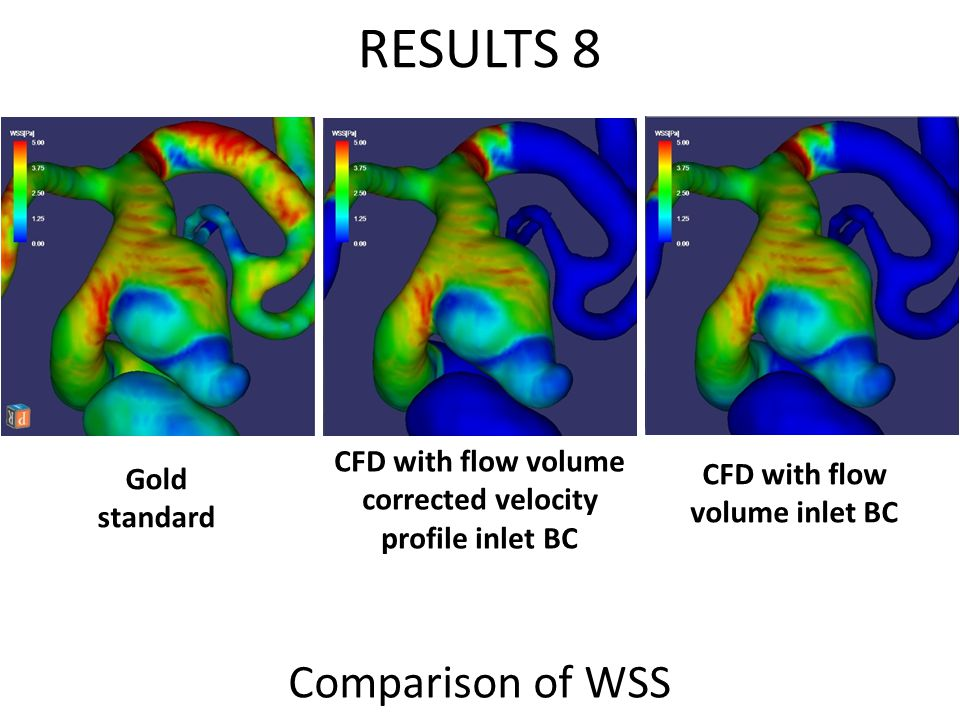 RESULTS 8 Comparison of WSS Gold standard CFD with flow volume corrected velocity profile inlet BC CFD with flow volume inlet BC