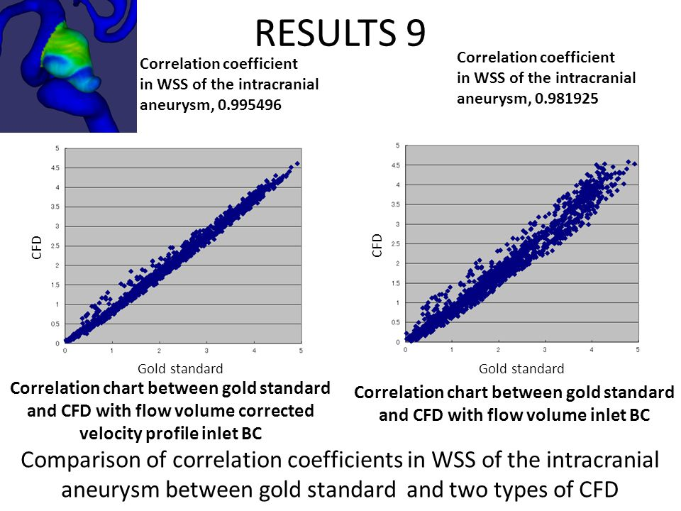 RESULTS 9 Comparison of correlation coefficients in WSS of the intracranial aneurysm between gold standard and two types of CFD Correlation coefficien