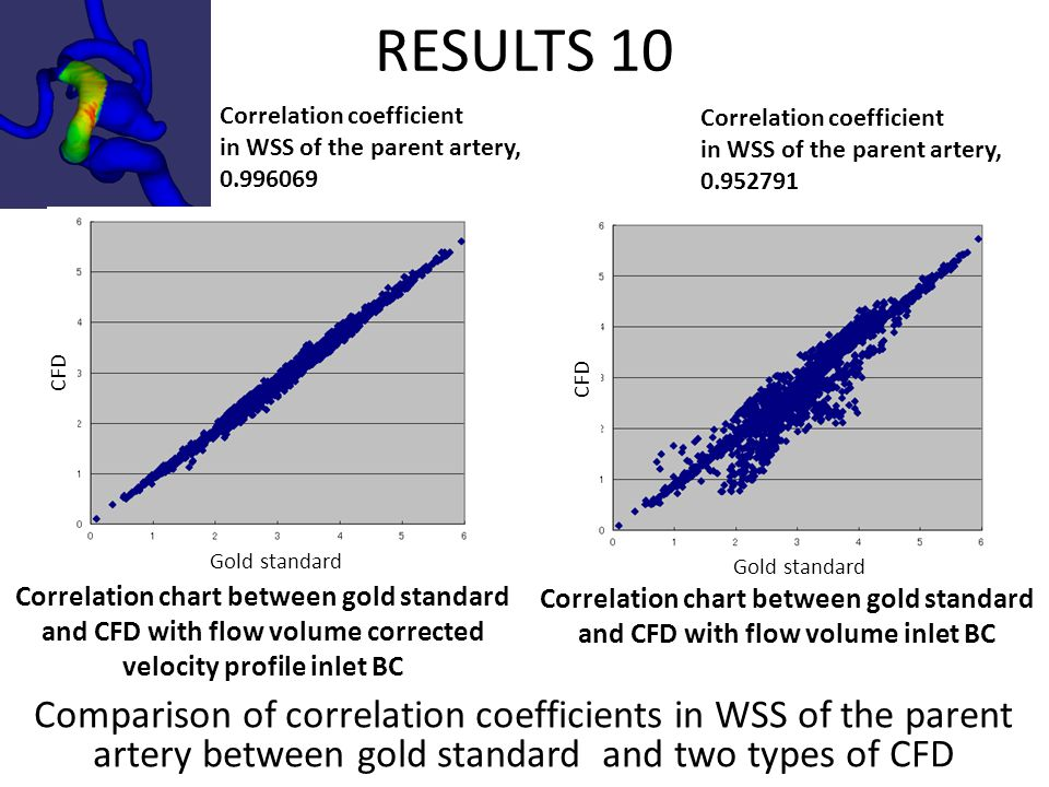 RESULTS 10 Comparison of correlation coefficients in WSS of the parent artery between gold standard and two types of CFD Correlation coefficient in WSS of the parent artery, 0.996069 Correlation coefficient in WSS of the parent artery, 0.952791 Correlation chart between gold standard and CFD with flow volume corrected velocity profile inlet BC Correlation chart between gold standard and CFD with flow volume inlet BC Gold standard CFD Gold standard
