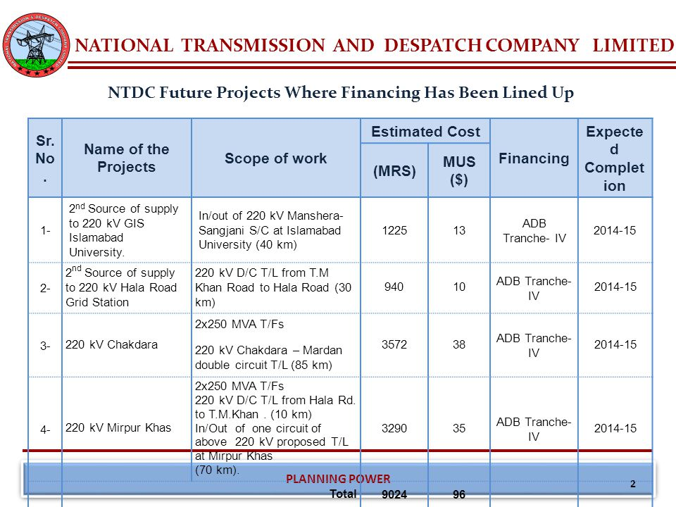 NATIONAL TRANSMISSION AND DESPATCH COMPANY LIMITED PLANNING POWER NTDC Future Projects Where Financing Has Been Lined Up 2 Sr. No. Name of the Project