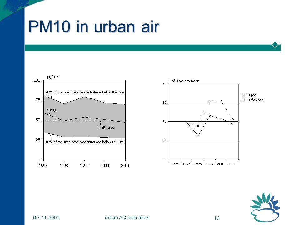 urban AQ indicators 10 6/7-11-2003 PM10 in urban air