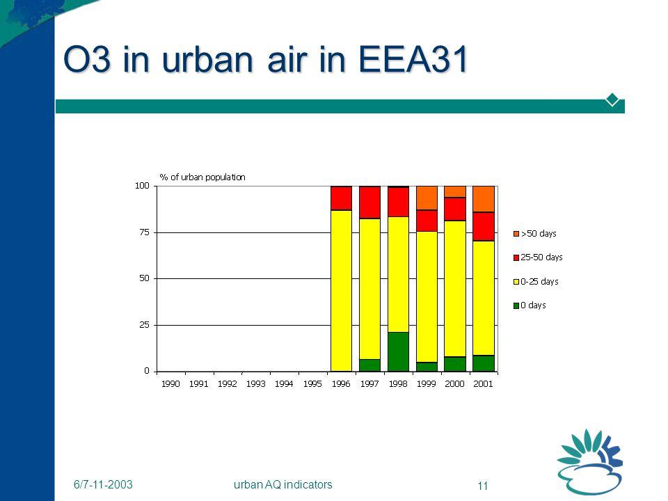 urban AQ indicators 11 6/7-11-2003 O3 in urban air in EEA31