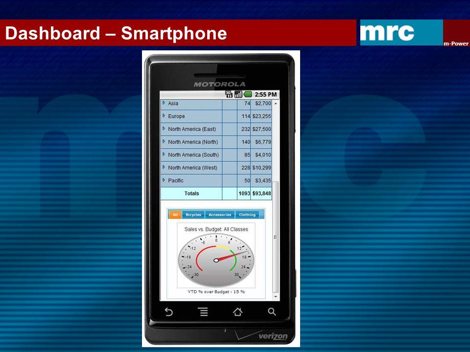 Dashboard – Smartphone