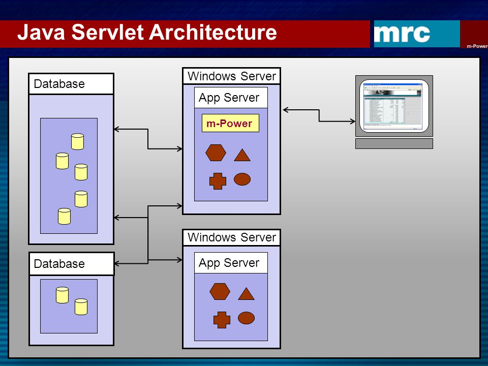 Java Servlet Architecture Database Windows Server App Server m-Power Windows Server App Server Database