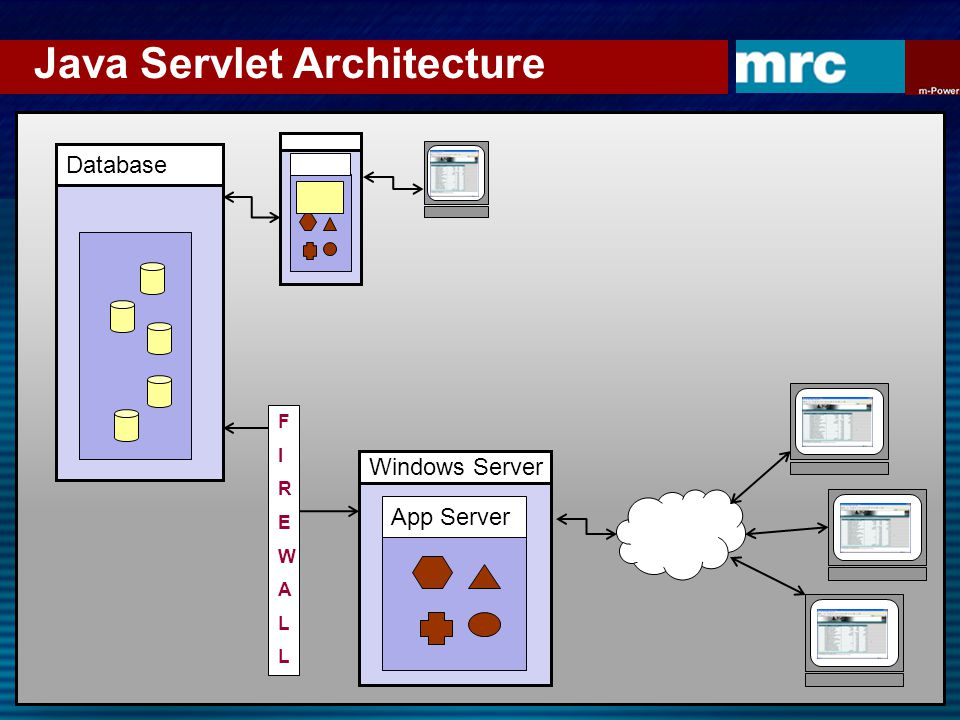 Java Servlet Architecture Database Windows Server App Server FIREWALLFIREWALL