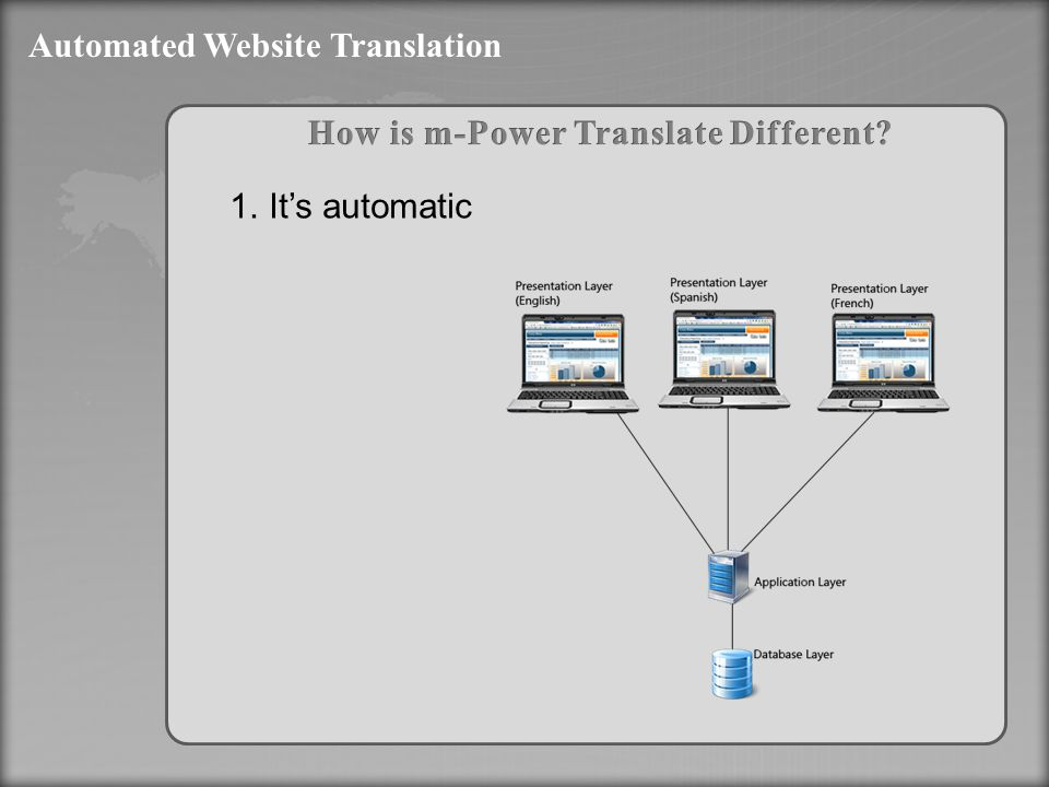 Automated Website Translation 1.It's automatic