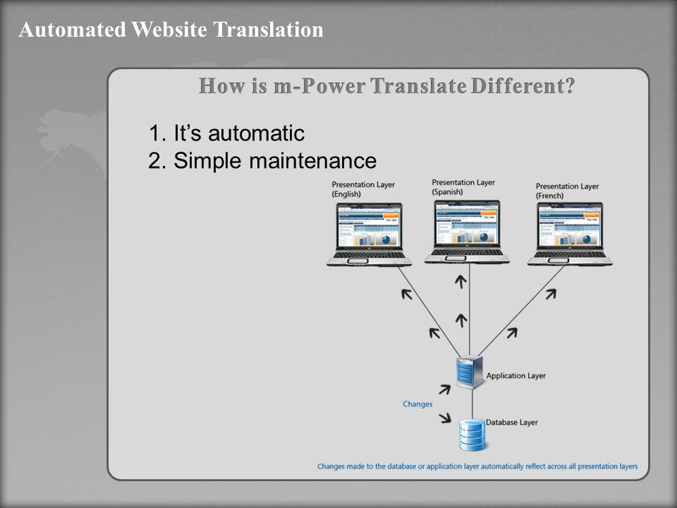 Automated Website Translation 1.It's automatic 2.Simple maintenance