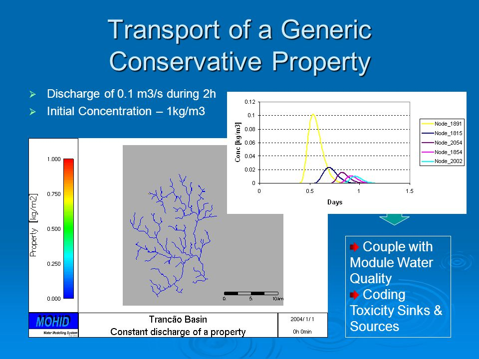 Transport of a Generic Conservative Property   Discharge of 0.1 m3/s during 2h   Initial Concentration – 1kg/m3 Code Ready for Sediment and Toxicity simulations.