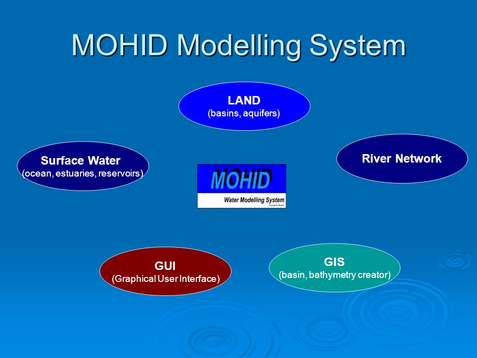 MOHID Modelling System River Network Surface Water (ocean, estuaries, reservoirs) LAND (basins, aquifers) GUI (Graphical User Interface) GIS (basin, bathymetry creator)