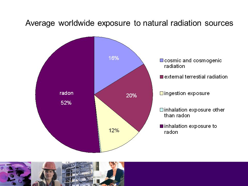 Average worldwide exposure to natural radiation sources