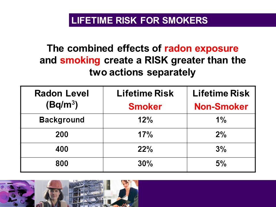 LIFETIME RISK FOR SMOKERS Radon Level (Bq/m 3 ) Lifetime Risk Smoker Lifetime Risk Non-Smoker Background12%1% 20017%2% 40022%3% 80030%5% The combined effects of radon exposure and smoking create a RISK greater than the two actions separately