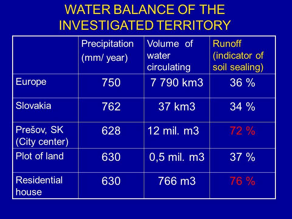 Precipitation (mm/ year) Volume of water circulating Runoff (indicator of soil sealing) Europe 7507 790 km336 % Slovakia 76237 km334 % Prešov, SK (City center) 62812 mil.